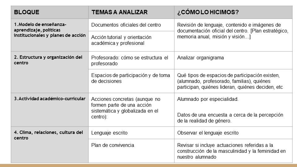 items de análisis autodiagnóstico coeducativo